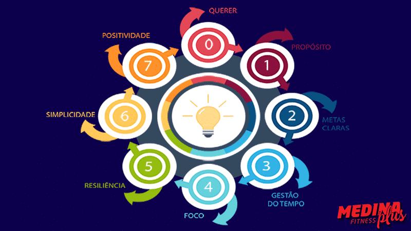 7-etapas-para-emagrecer